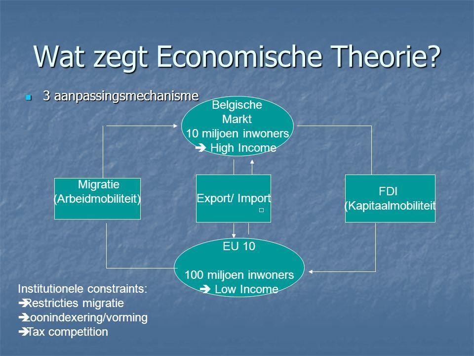 Wat zegt Economische Theorie