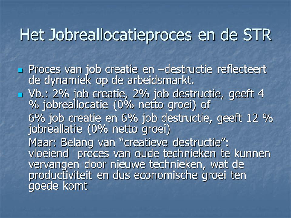 Het Jobreallocatieproces en de STR