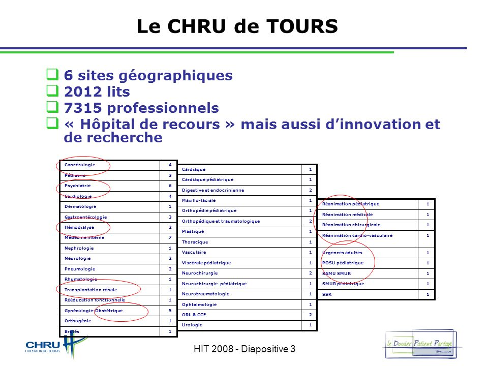Le CHRU de TOURS 6 sites géographiques 2012 lits 7315 professionnels