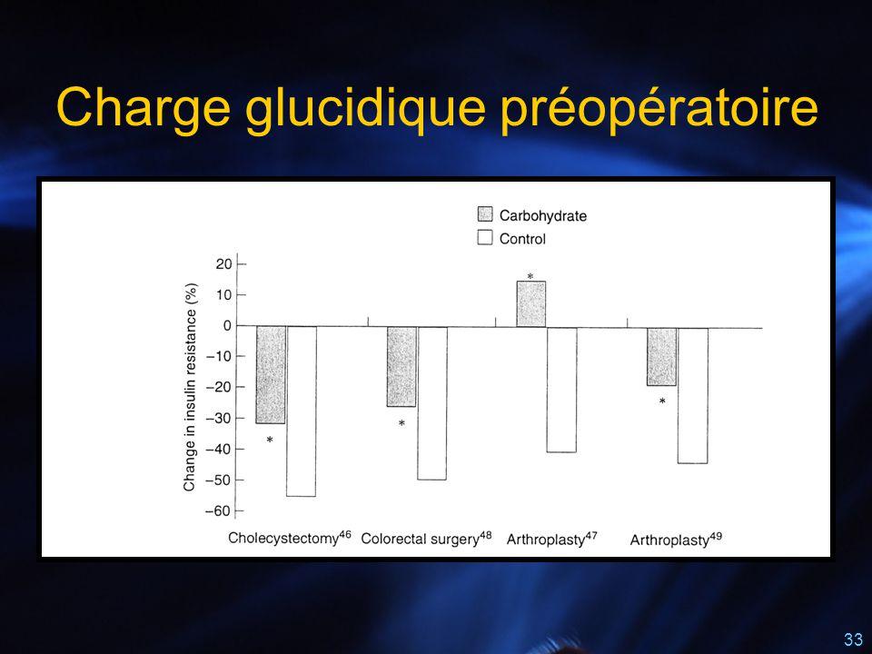 Charge glucidique préopératoire