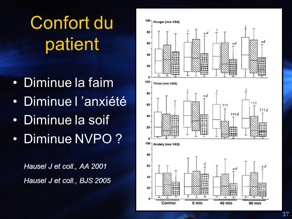 Confort du patient Diminue la faim Diminue l 'anxiété Diminue la soif