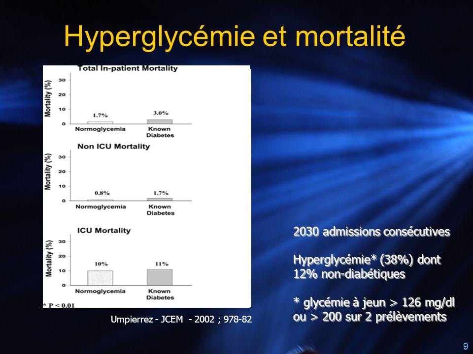 Hyperglycémie et mortalité