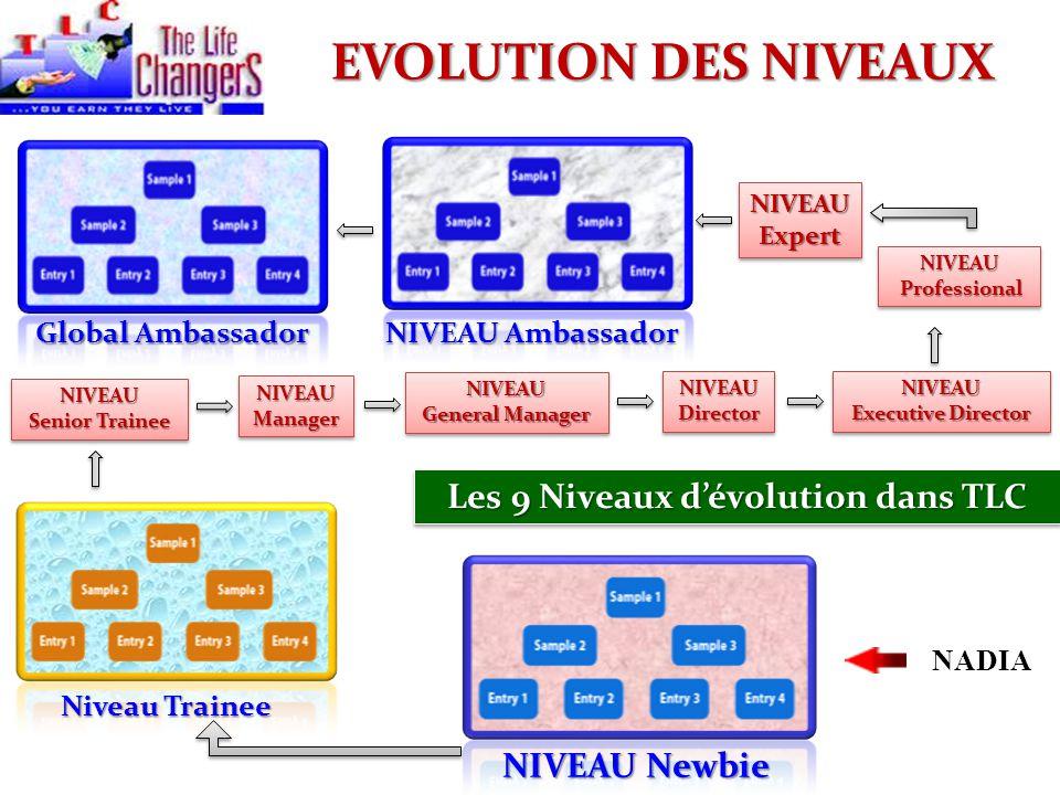 Les 9 Niveaux d'évolution dans TLC
