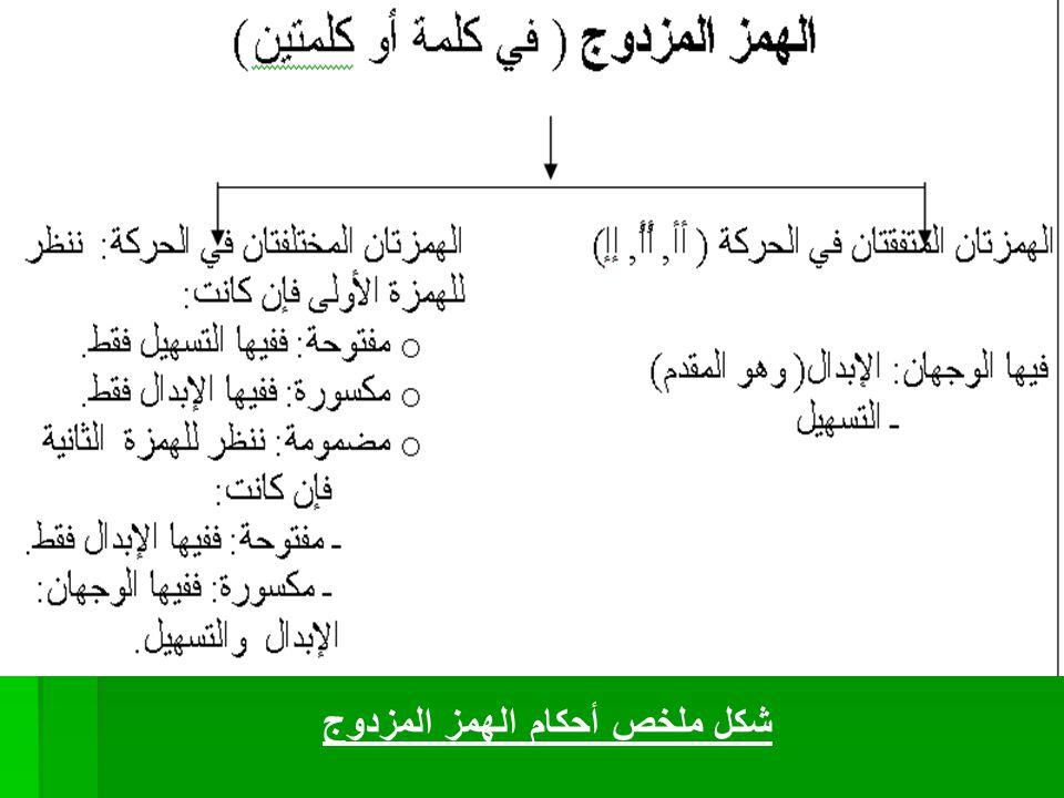 شكل ملخص أحكام الهمز المزدوج