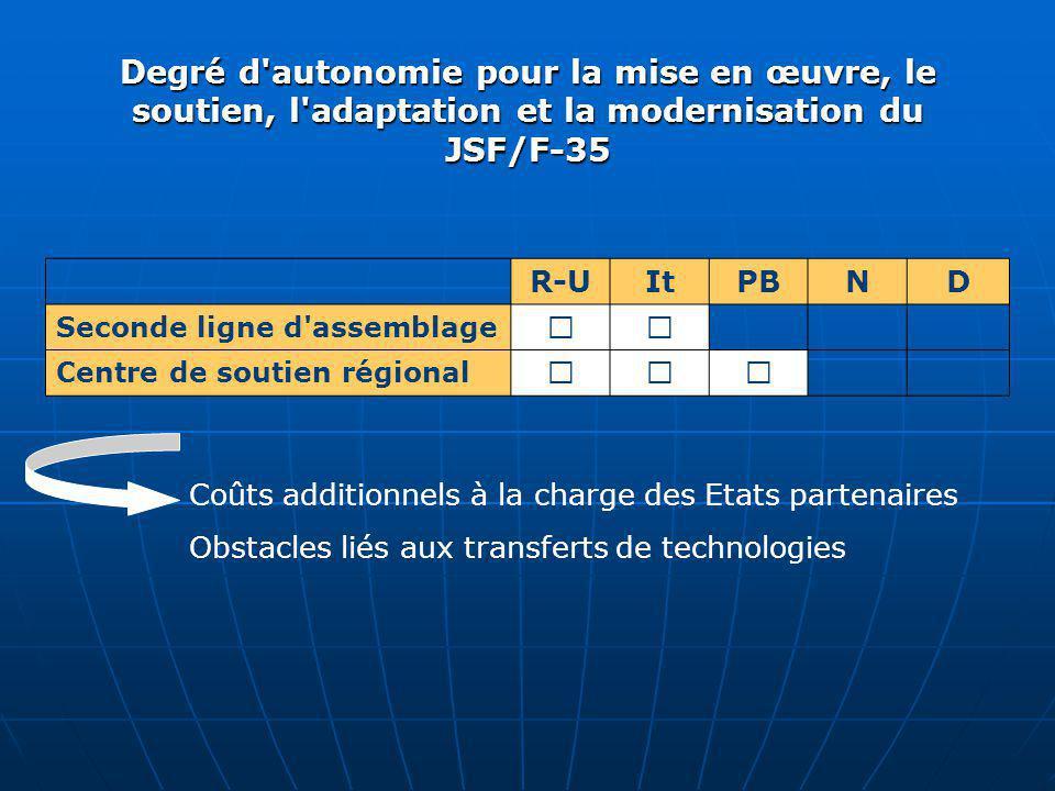 Degré d autonomie pour la mise en œuvre, le soutien, l adaptation et la modernisation du JSF/F‑35