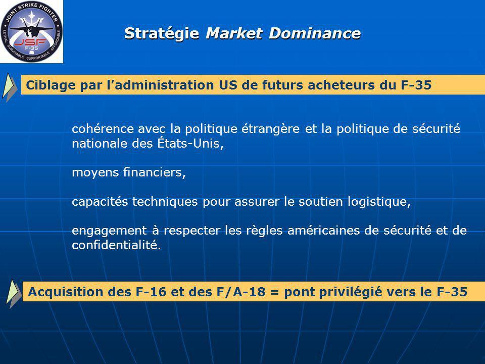 Stratégie Market Dominance