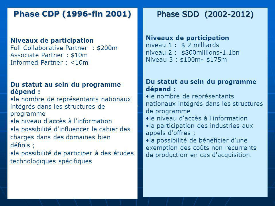 Phase CDP (1996-fin 2001) Phase SDD (2002-2012) .