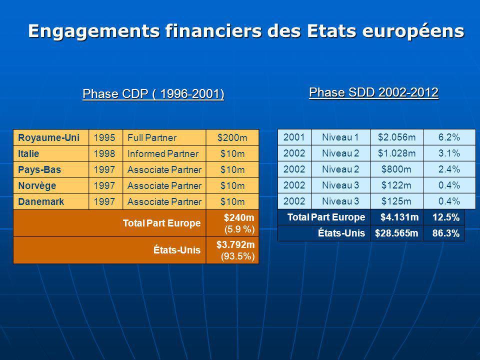 Engagements financiers des Etats européens