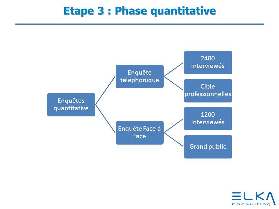Etape 3 : Phase quantitative