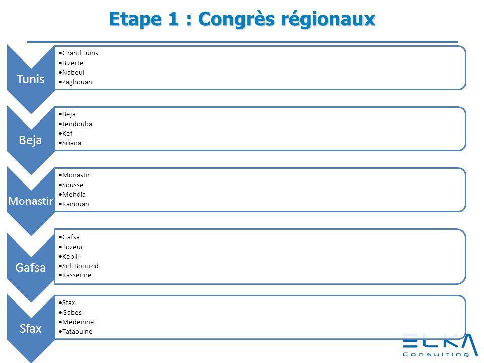 Etape 1 : Congrès régionaux