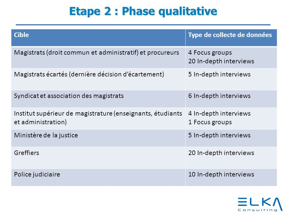 Etape 2 : Phase qualitative
