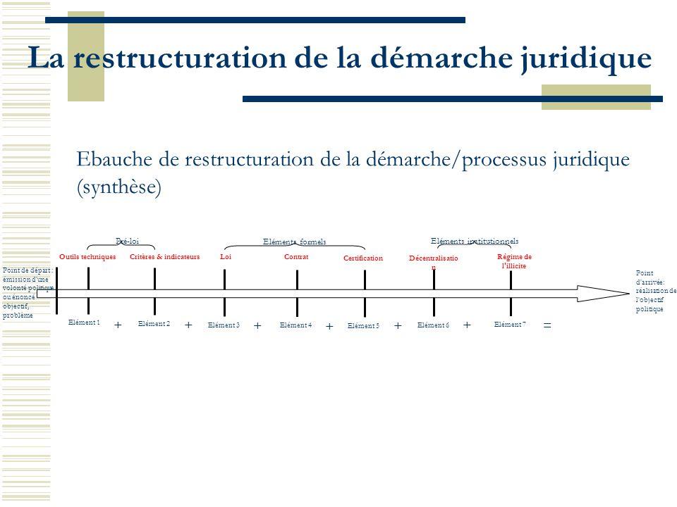 La restructuration de la démarche juridique