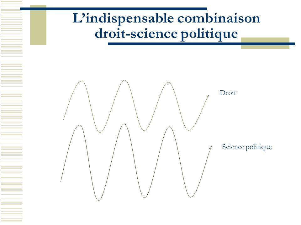 L'indispensable combinaison droit-science politique
