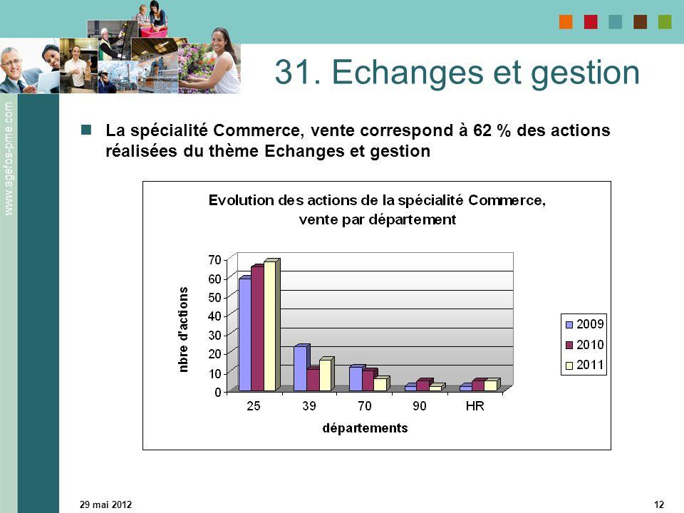31. Echanges et gestion La spécialité Commerce, vente correspond à 62 % des actions réalisées du thème Echanges et gestion.