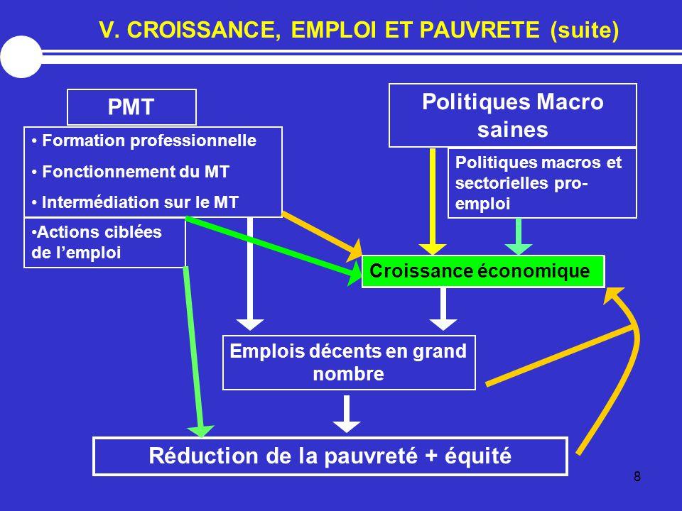 V. CROISSANCE, EMPLOI ET PAUVRETE (suite)
