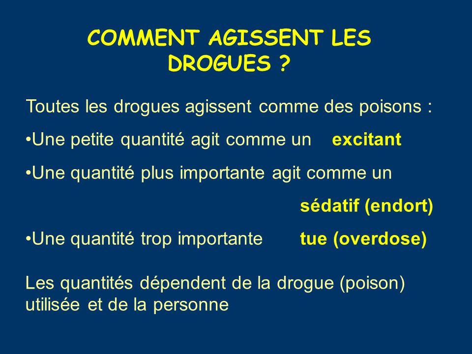 COMMENT AGISSENT LES DROGUES