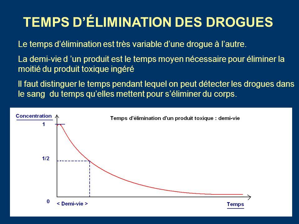 TEMPS D'ÉLIMINATION DES DROGUES
