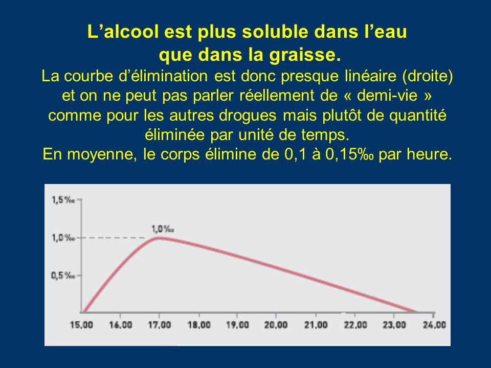 L'alcool est plus soluble dans l'eau que dans la graisse