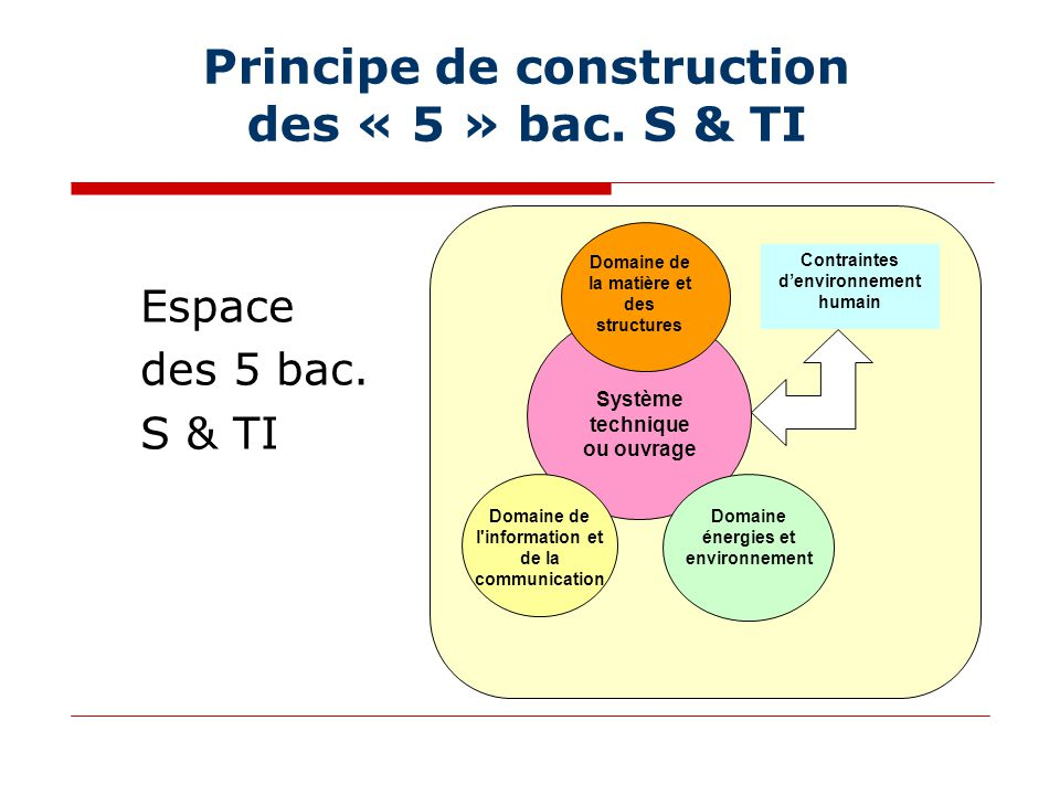 Principe de construction des « 5 » bac. S & TI