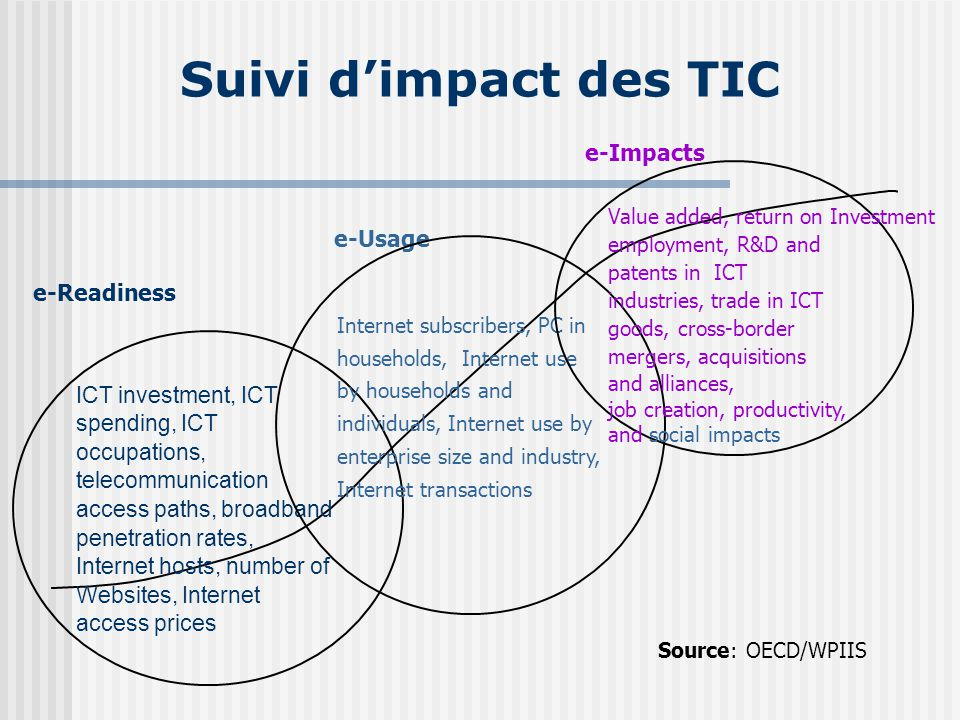 Suivi d'impact des TIC e-Impacts e-Usage e-Readiness