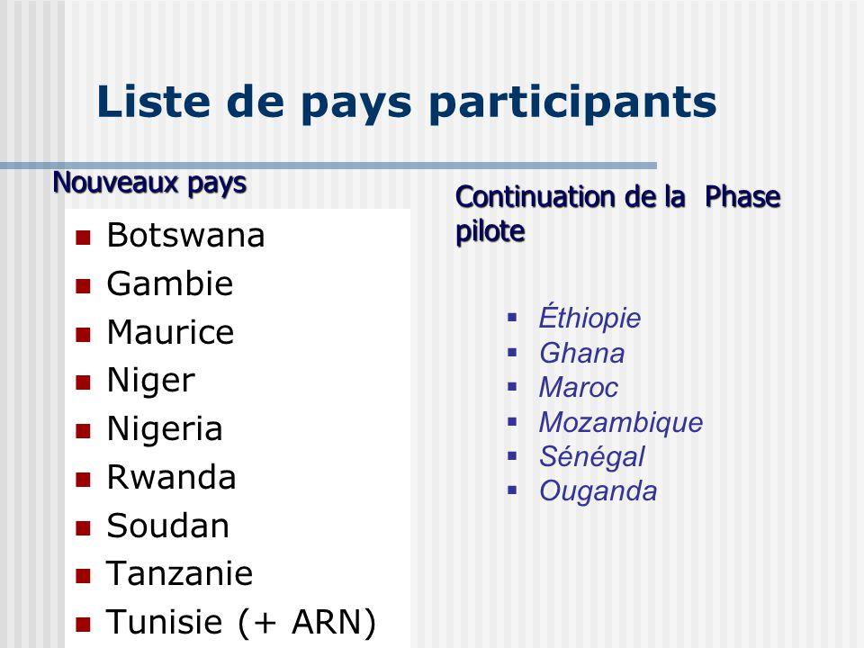 Liste de pays participants
