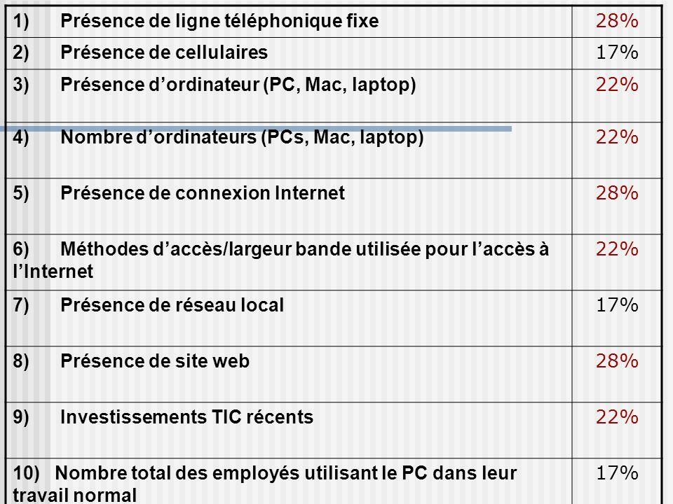 1) Présence de ligne téléphonique fixe