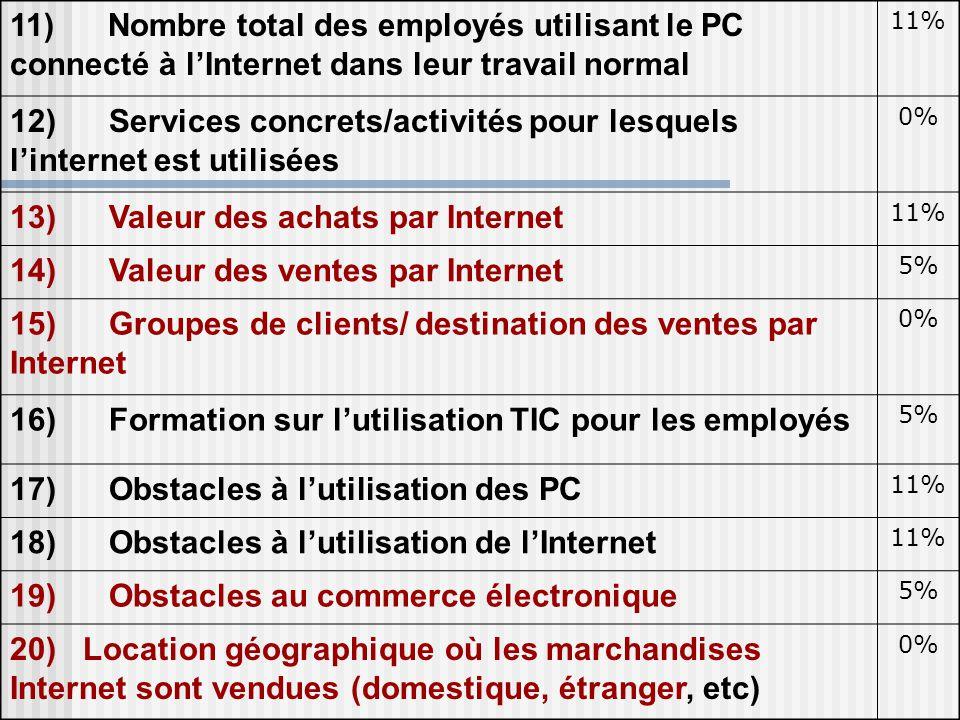 12) Services concrets/activités pour lesquels l'internet est utilisées