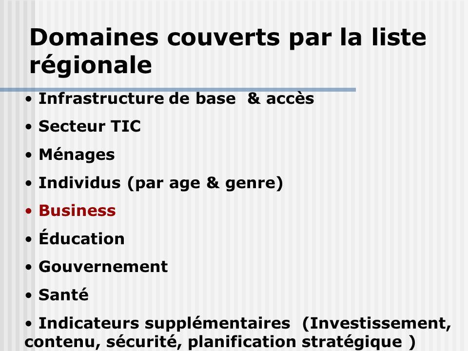 Domaines couverts par la liste régionale
