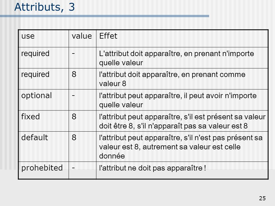 Attributs, 3 use value Effet required -