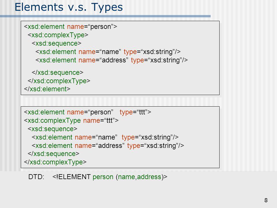 Elements v.s. Types