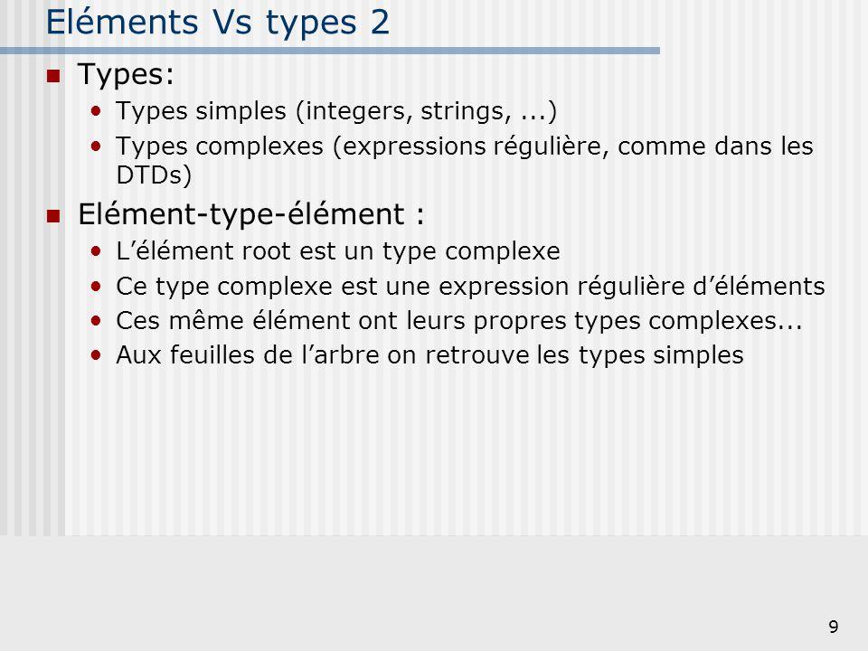 Eléments Vs types 2 Types: Elément-type-élément :