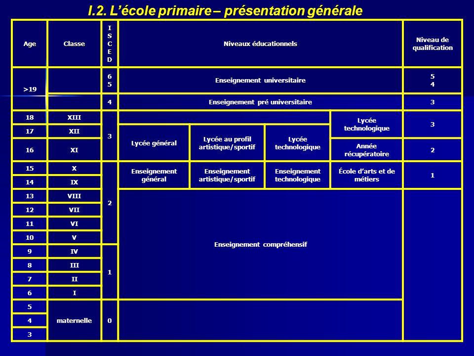 I.2. L'école primaire – présentation générale
