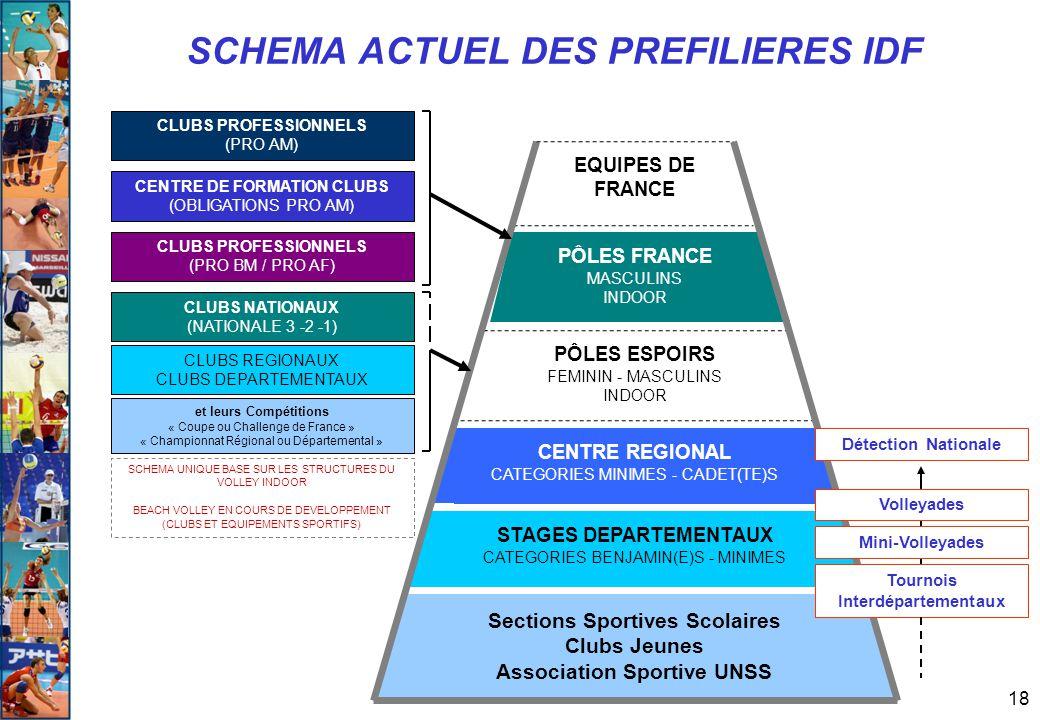SCHEMA ACTUEL DES PREFILIERES IDF