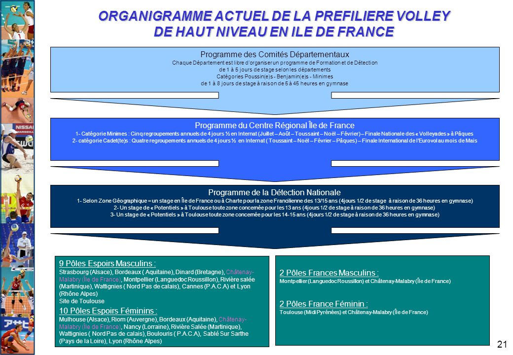 ORGANIGRAMME ACTUEL DE LA PREFILIERE VOLLEY DE HAUT NIVEAU EN ILE DE FRANCE