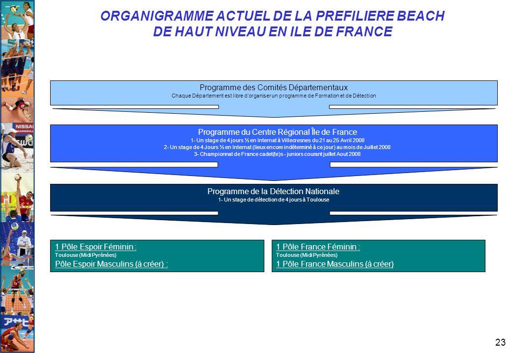 ORGANIGRAMME ACTUEL DE LA PREFILIERE BEACH DE HAUT NIVEAU EN ILE DE FRANCE