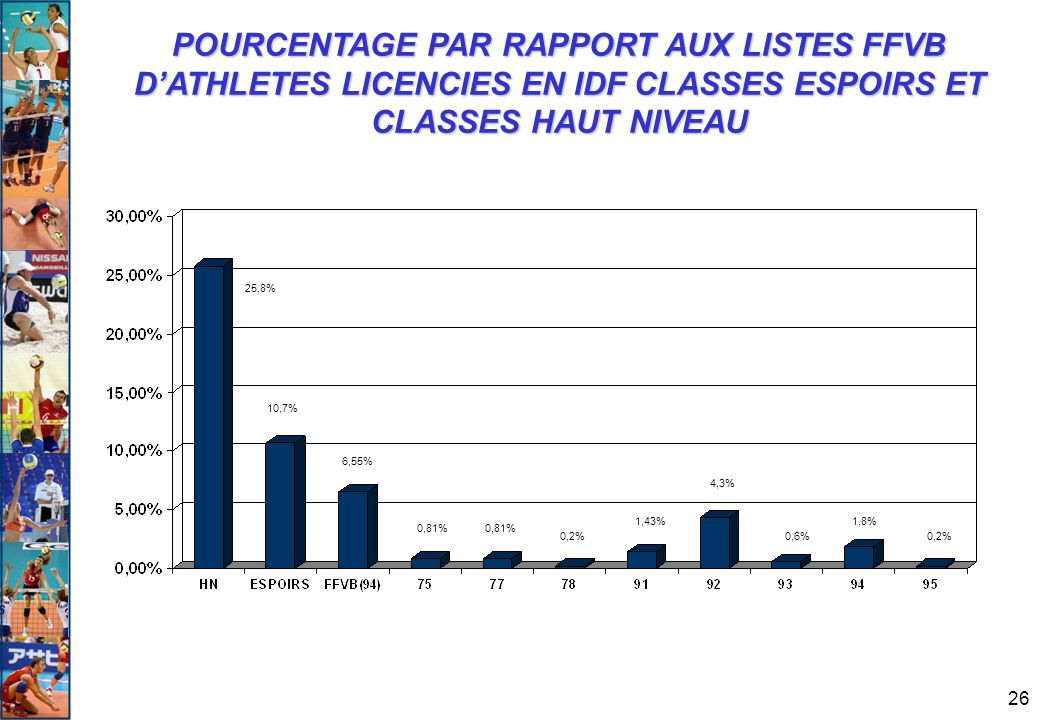 POURCENTAGE PAR RAPPORT AUX LISTES FFVB D'ATHLETES LICENCIES EN IDF CLASSES ESPOIRS ET CLASSES HAUT NIVEAU