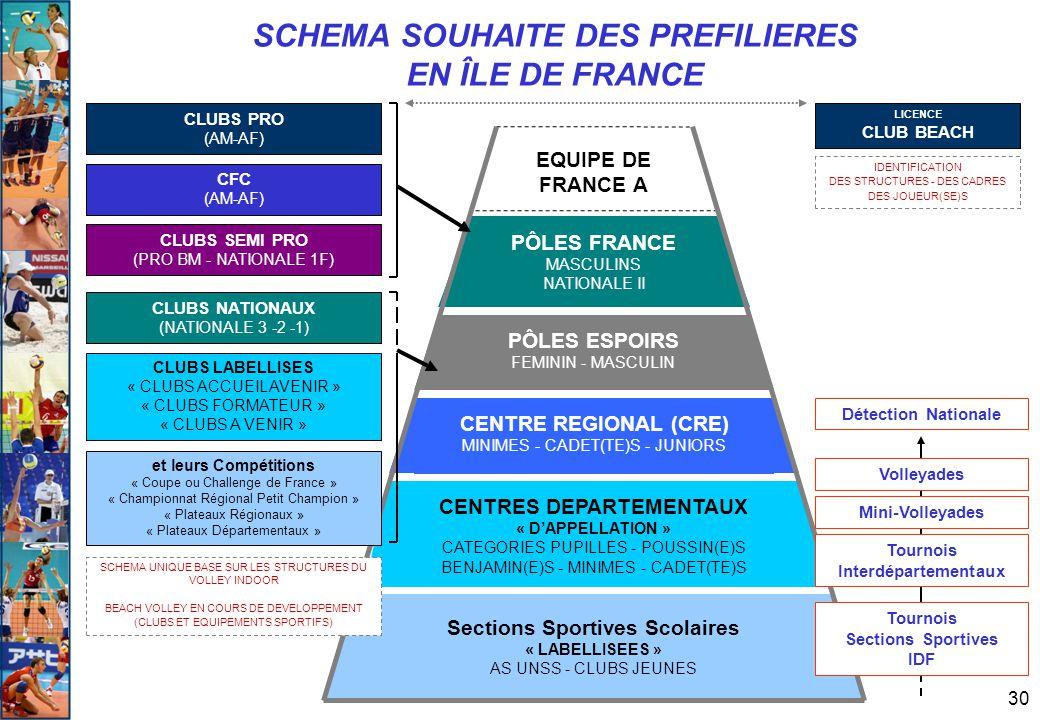 SCHEMA SOUHAITE DES PREFILIERES EN ÎLE DE FRANCE