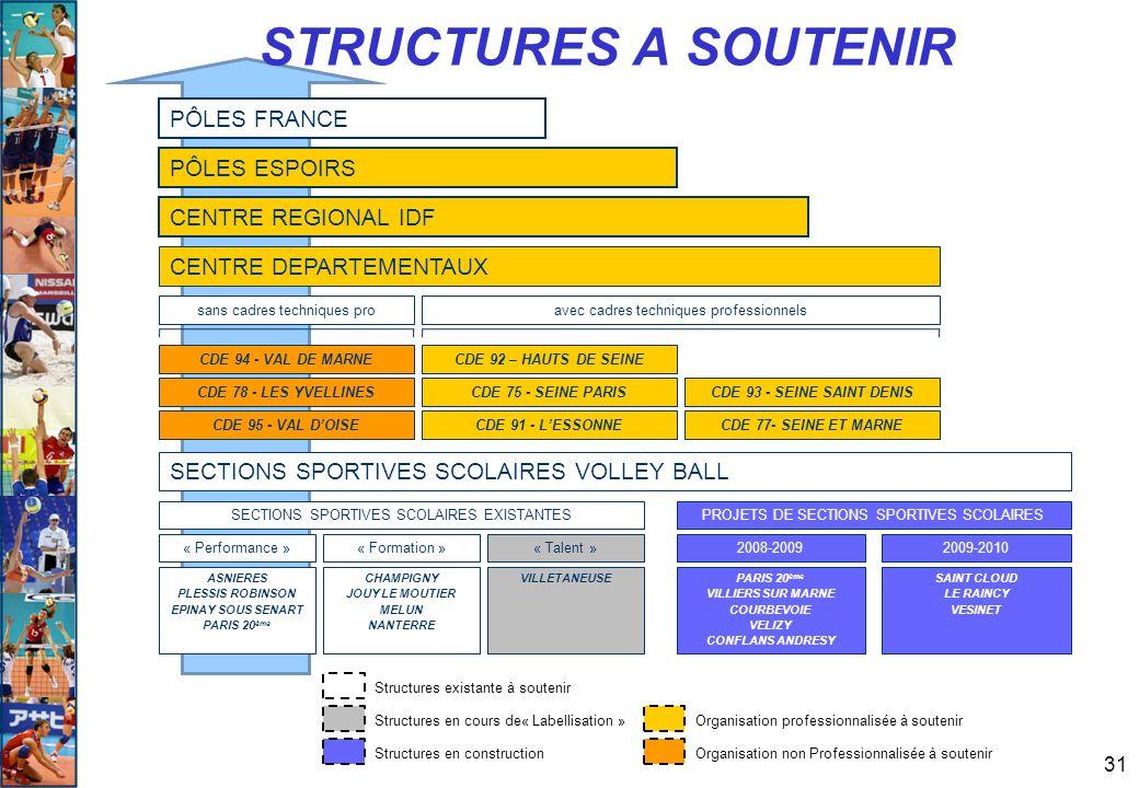 STRUCTURES A SOUTENIR PÔLES FRANCE PÔLES ESPOIRS CENTRE REGIONAL IDF