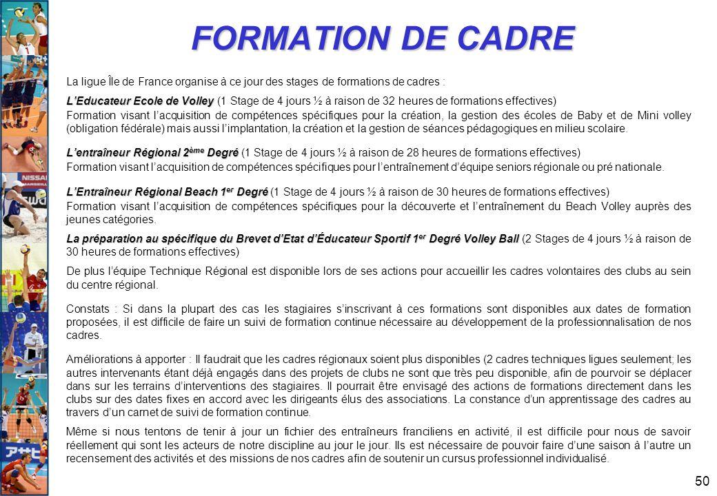 FORMATION DE CADRE La ligue Île de France organise à ce jour des stages de formations de cadres :
