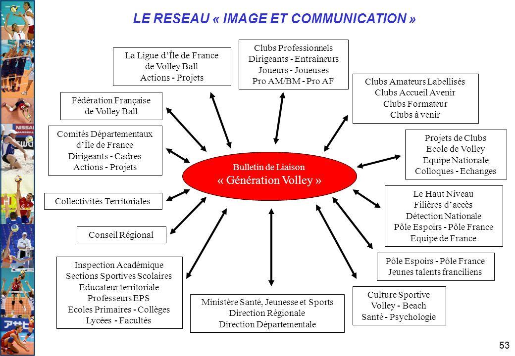 LE RESEAU « IMAGE ET COMMUNICATION »