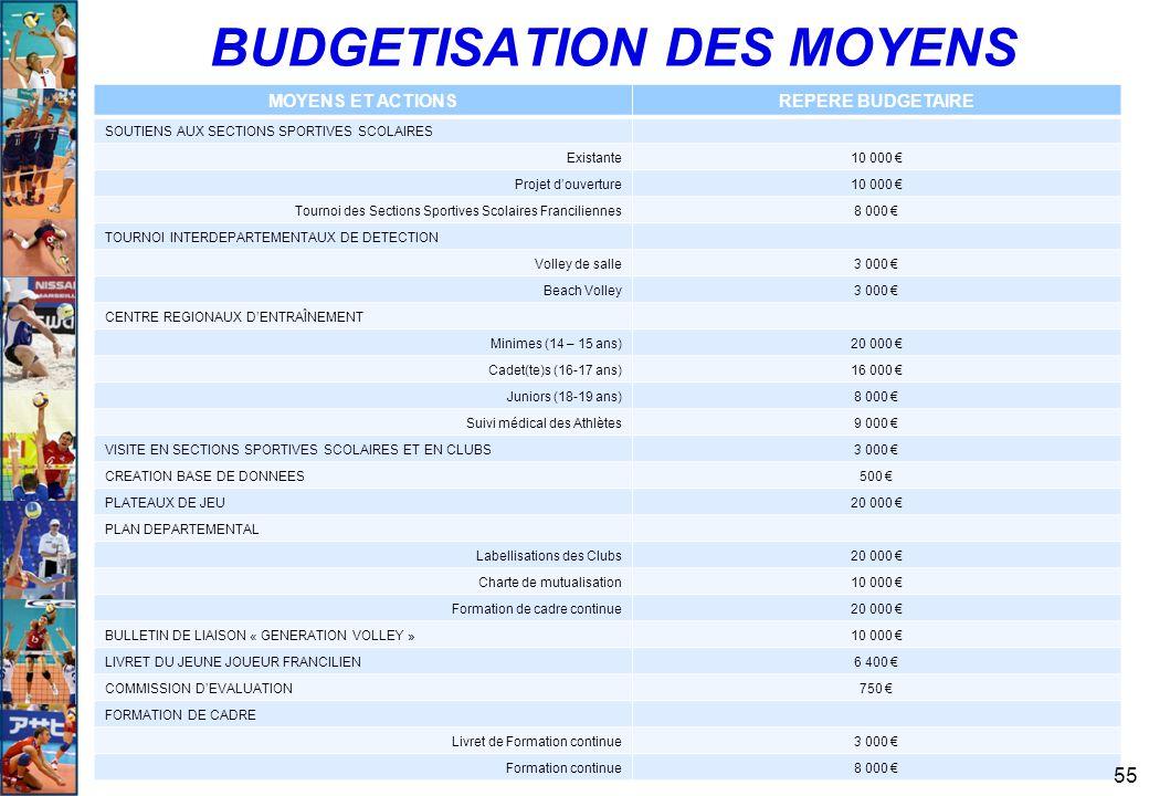 BUDGETISATION DES MOYENS