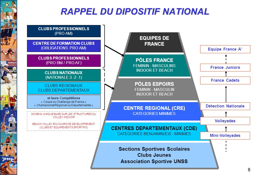 RAPPEL DU DIPOSITIF NATIONAL