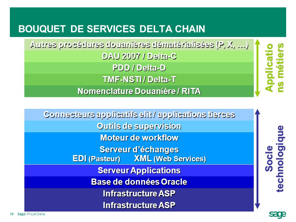 BOUQUET DE SERVICES DELTA CHAIN