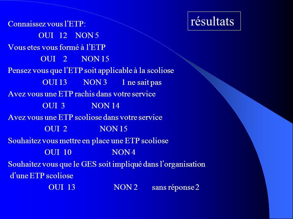 résultats Connaissez vous l'ETP: OUI 12 NON 5