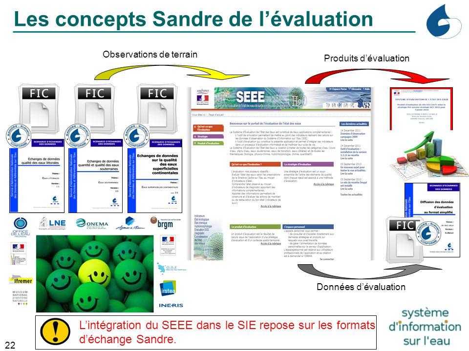 Les concepts Sandre de l'évaluation