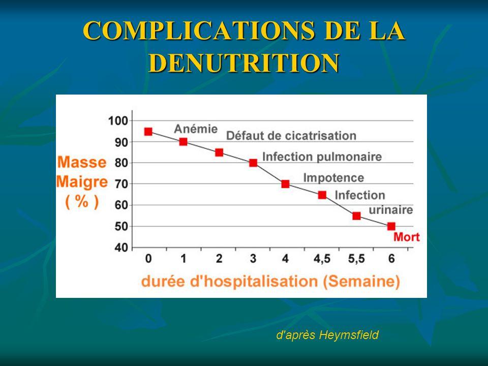 COMPLICATIONS DE LA DENUTRITION
