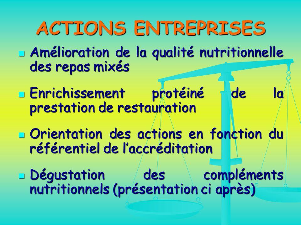 ACTIONS ENTREPRISES Amélioration de la qualité nutritionnelle des repas mixés. Enrichissement protéiné de la prestation de restauration.