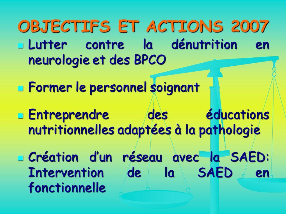 OBJECTIFS ET ACTIONS 2007 Lutter contre la dénutrition en neurologie et des BPCO. Former le personnel soignant.