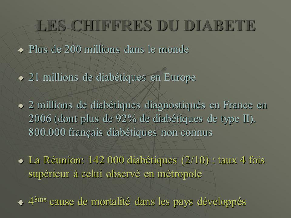 LES CHIFFRES DU DIABETE