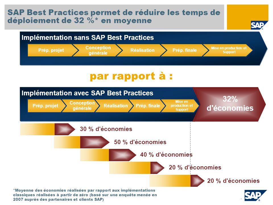 SAP TechEd '04 SAP Best Practices permet de réduire les temps de déploiement de 32 %* en moyenne. Implémentation sans SAP Best Practices.
